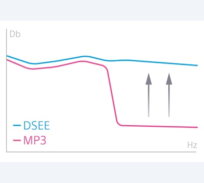 DSEE restores high range sound