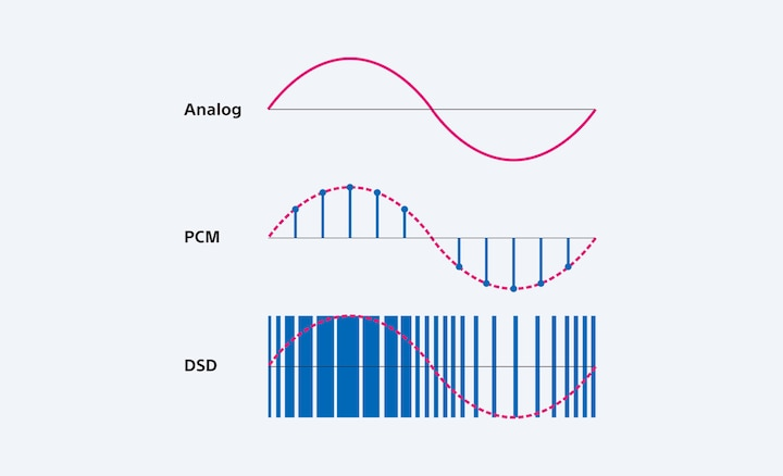 Diagram illustrating effect of DSD Remastering Engine.