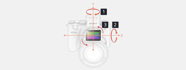 Illustration of 5-axis image stabilisation