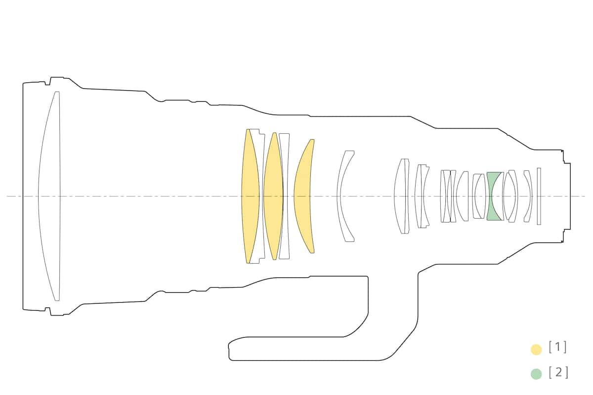 Fe 400mm F28 Gm Oss Sel400f28gm Sony Uk Alpha Sports Wiring Diagram Lens Configuration